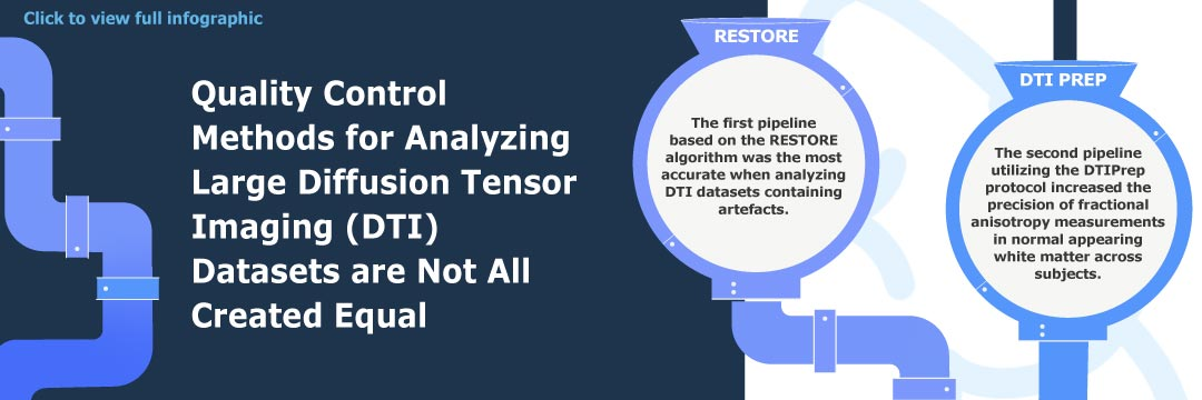 Comparison of quality control methods for automated diffusion tensor imaging analysis pipelines