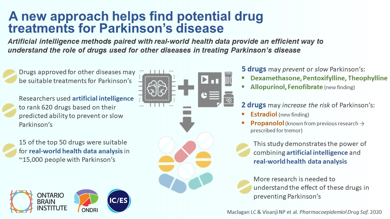 Identifying drugs with disease‐modifying potential in Parkinson's disease using artificial intelligence and pharmacoepidemiology