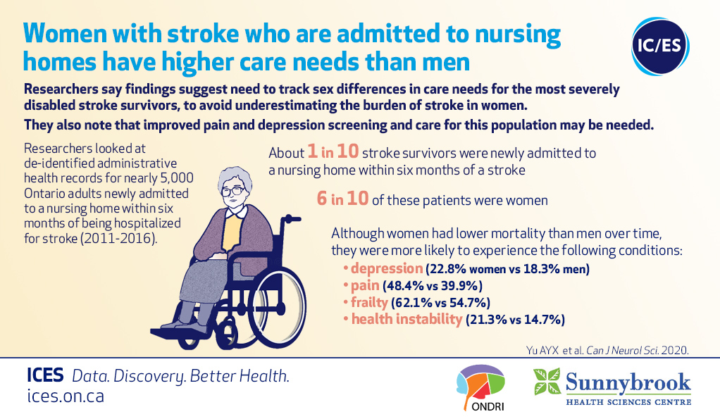 Sex Differences in Care Need and Survival in Patients Admitted to Nursing Home Poststroke